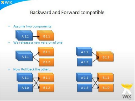 Continuous Delivery - Part 6 - Backward & Forward