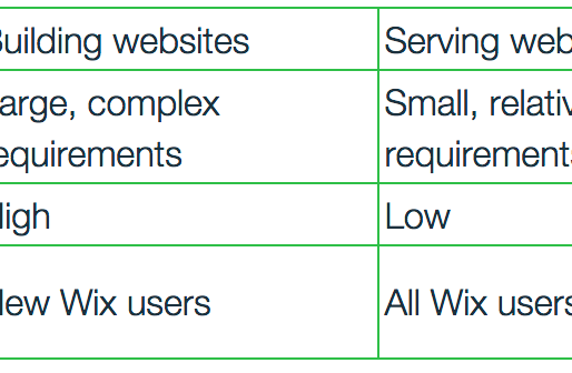 Scaling to 100M: Service-Level Driven Architecture