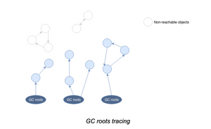 GC roots tracing
