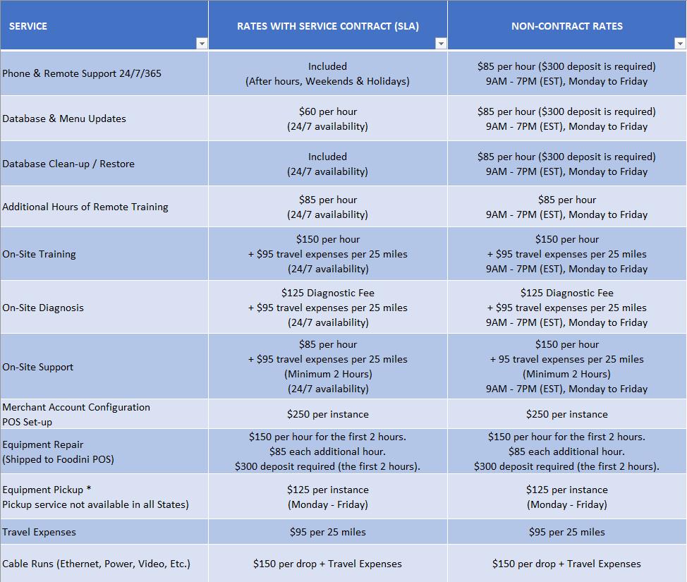 SLA Fee Schedule 1/2