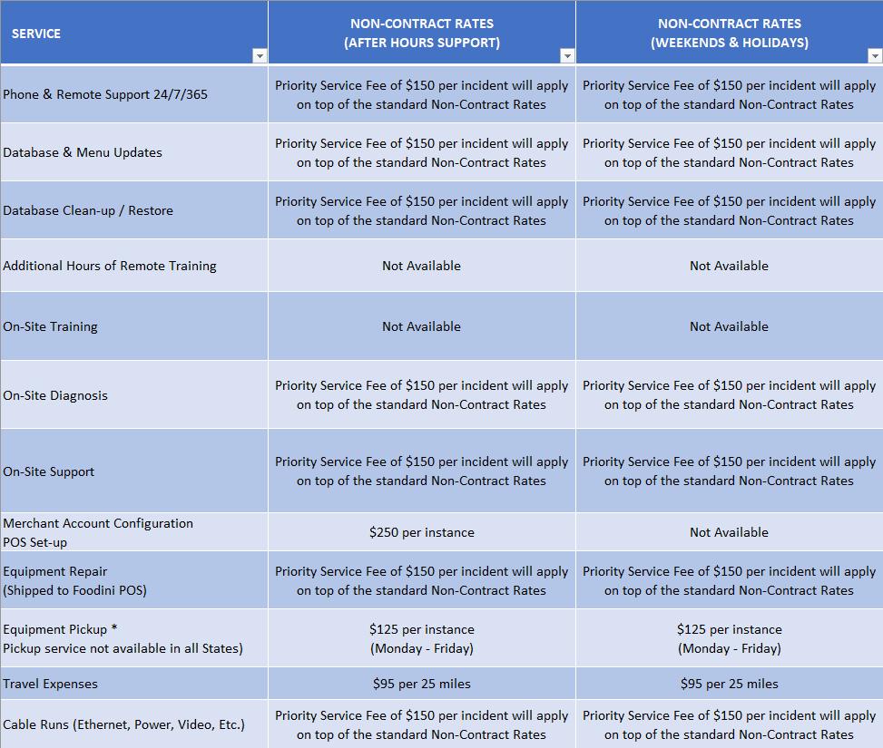 SLA Fee Schedule 2/2