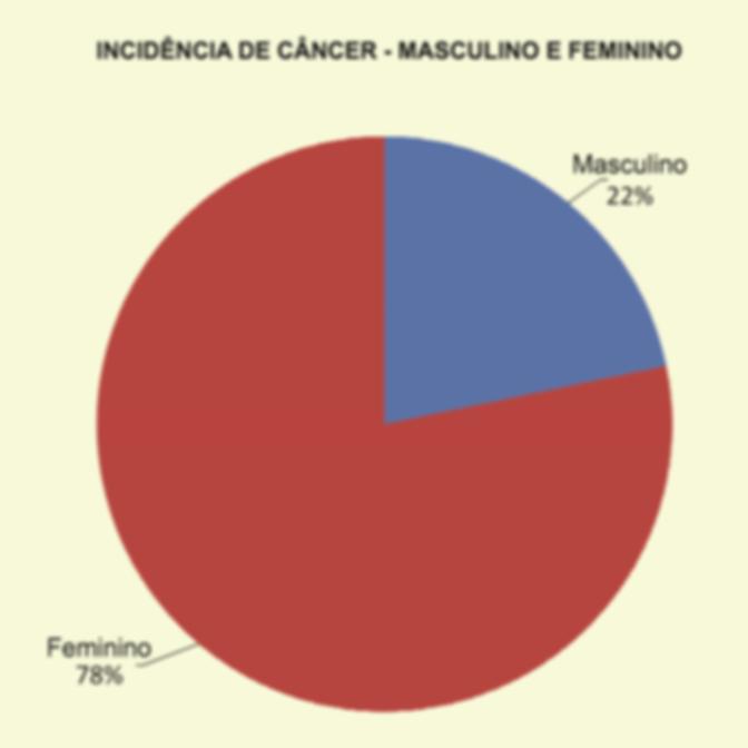 Incidencia-de-cancer-Taguatinga