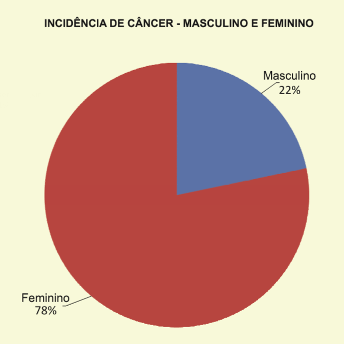 Incidencia-de-cancer-Taguatinga