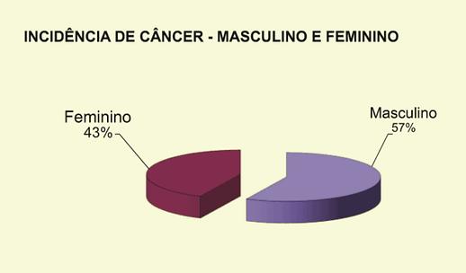 Incidencia-de-cancer-Campo-Grande