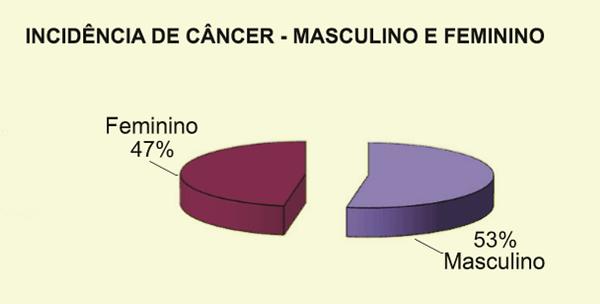 Incidencia-de-cancer-Atibai