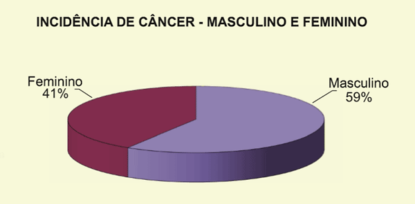 Incidencia-de-cancer-Ribeirao-Preto