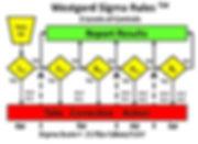 Westgard sigma rules, reglas sigma de westgard