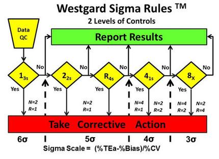 Reglas Sigma de Westgard
