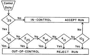Cuando usar un sistema de control de calidad Multireglas?