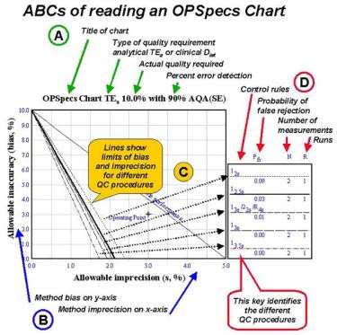 Que son las OPSpecs chart?
