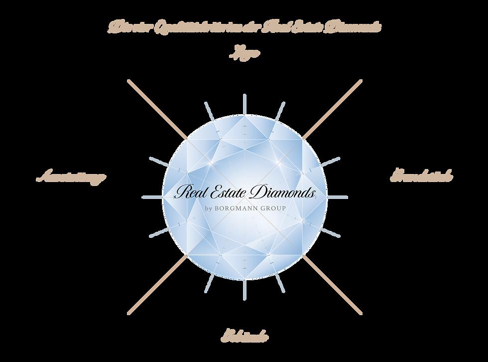 Real Estate Diamond Concept by Borgmann