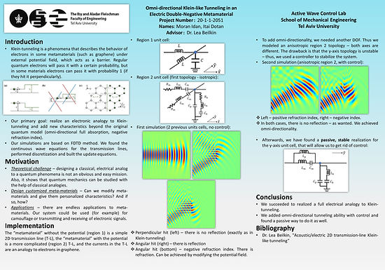 Omni-directional Klein-like Tunneling in an Electric Double-Negative Metamaterial