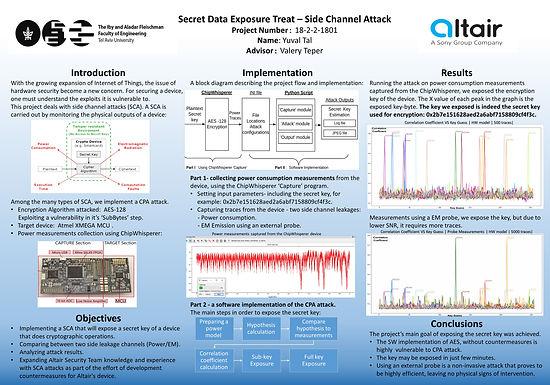 Secret Data Exposure Treat –Side Channel Attack