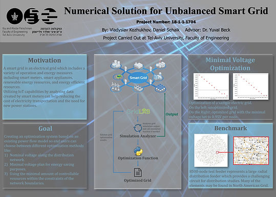 Numerical Solution for Unbalanced Smart Grid