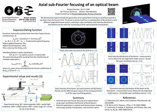 Axial sub-Fourier focusing of an optical beam
