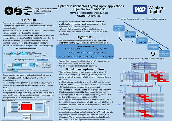 Optimal Multiplier for Cryptographic Applications