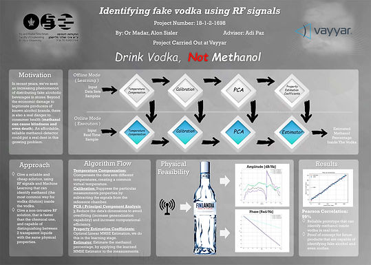 Identifying fake vodka using RF signals