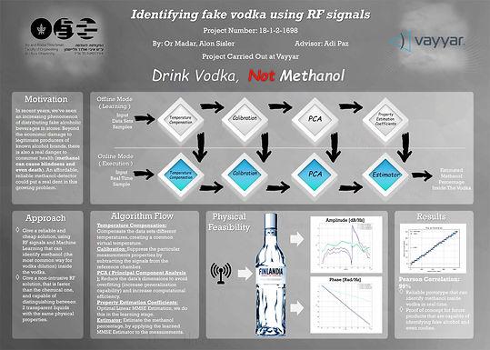Identifying fake vodka using RF signals