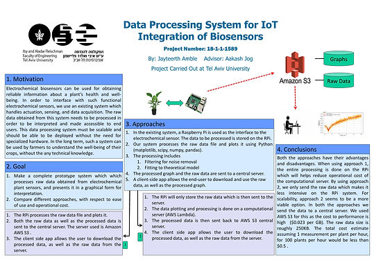 Data Processing System for IoT Integration of Biosensors