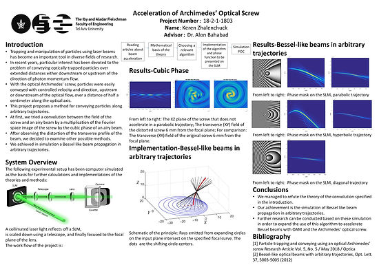 Acceleration of Archimedes' Optical Screw