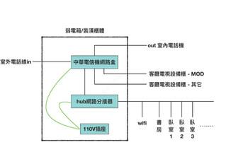 居家裝潢網路分佈架構
