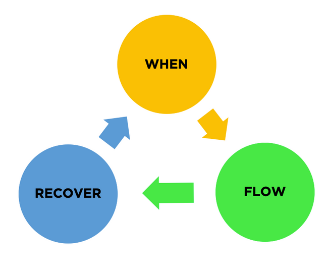 When, Flow, Recover | Creating Your New Normal