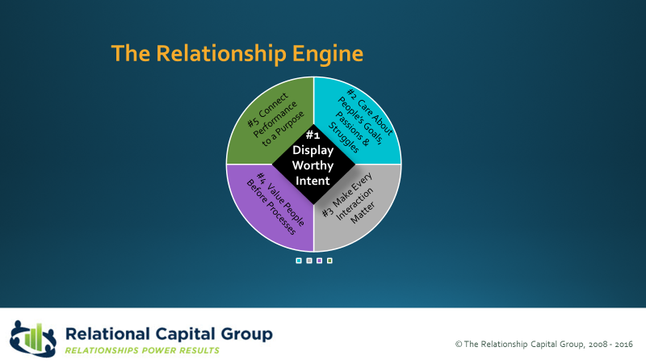 """What exactly is a """"Relational Leader""""?"""