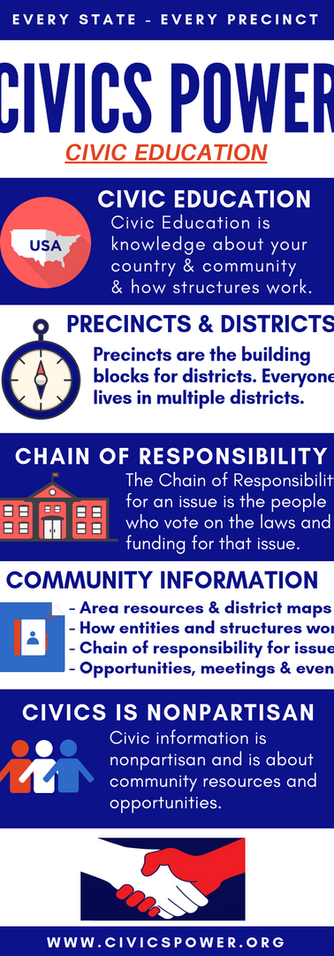 Civics Power Infographic -Civic Education