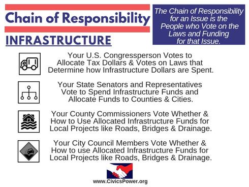Civics Power - Chain of Responsibility -