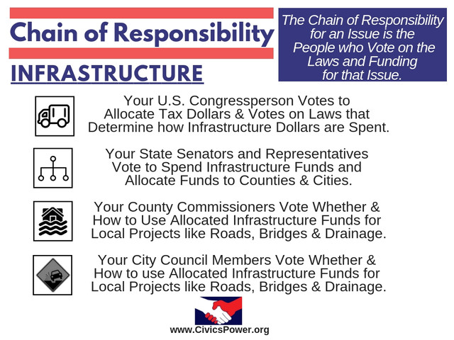 Civics Power - Chain of Responsibility -