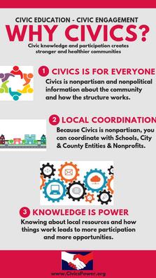 Civics Power -Why Civics?