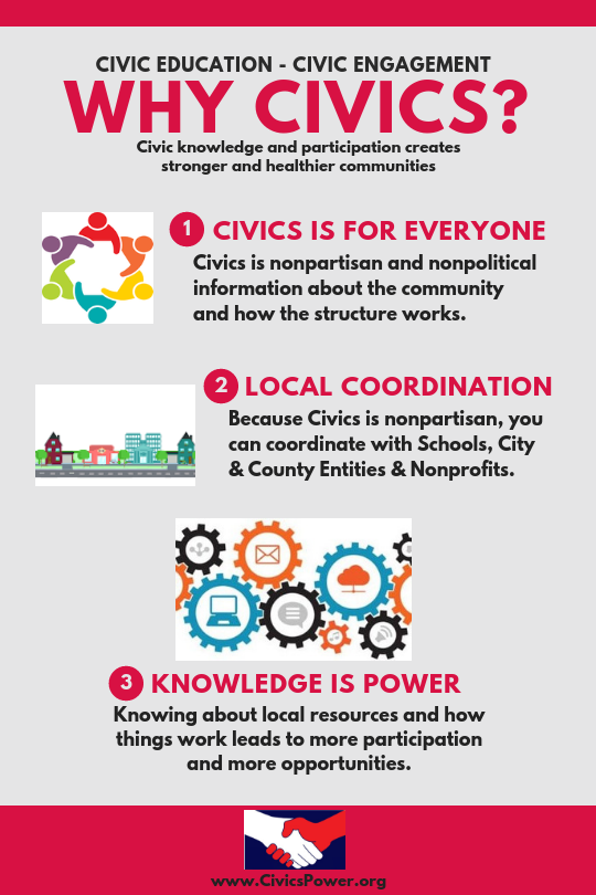 Civics Power -Why Civics?