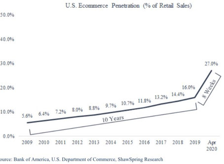 U.S. Ecommerce Explosion - What Ecomm Brands Must do to Keep Up