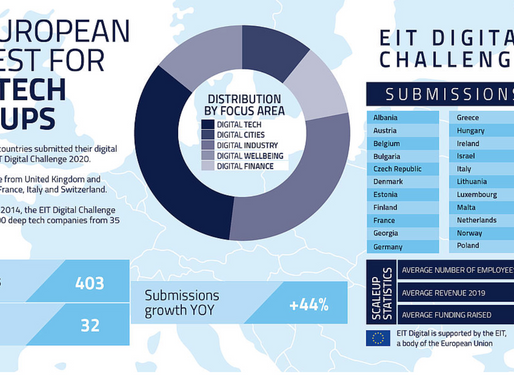 Record Number of 403 Deep Tech Scaleups Apply to the EIT Digital Challenge 2020