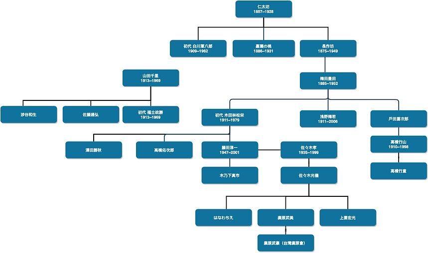津軽三味線の系譜.png