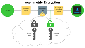 NFT Digital Assets With Bank-Grade Cloud Security using AWS KMS