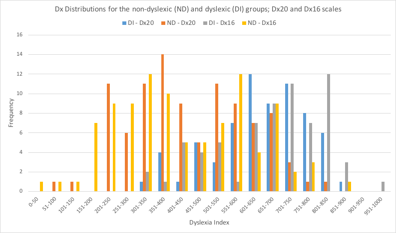 Dx20Dx16Distributions.png