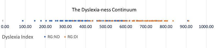 Dyslexianess%20Continuum%20v2_edited.jpg