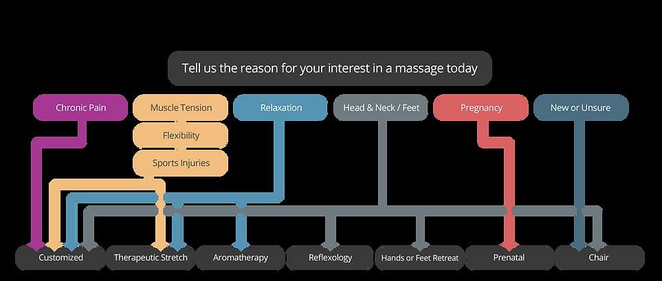 website_Massage_FlowChart.png