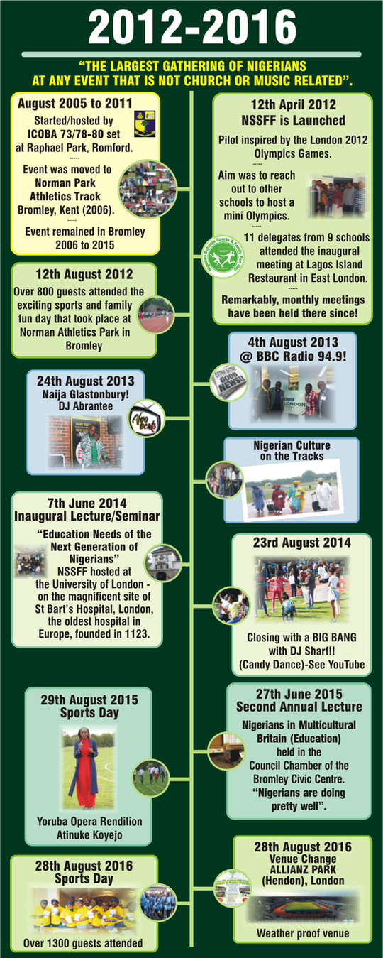 NSF(UK) journey 2012-2016