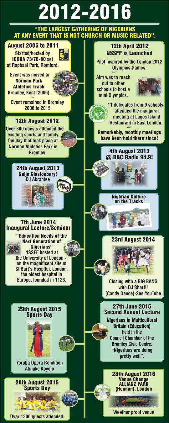 NSF(UK) journey 2012-2016