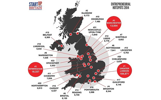Avviare una startup a Londra: consigli pratici