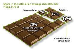 cocoa-make-chocolate-fair-distrubution_reference