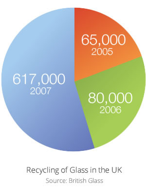 Recycling glass facts and figures