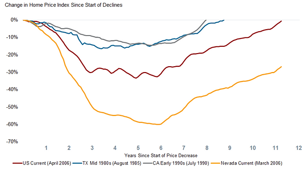 change in home price index since start of declines