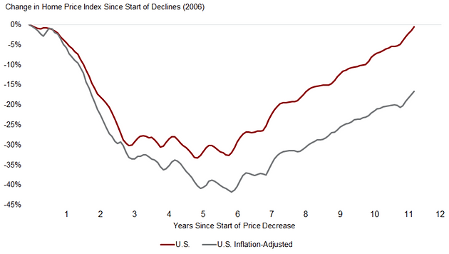 Change in Home Price Index Since Start of Declines 2006