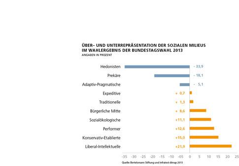Nichtwähler-Umfrage Grafik_Ueber-_und_Un