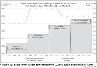 KEF-Grafik Rdf.-Gebühr Entw.png