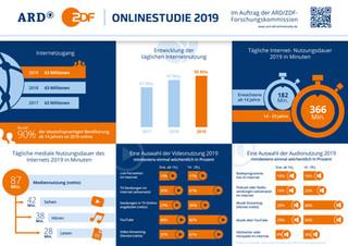 Onlinestudie-2019-120__story-ard-zdf-onl