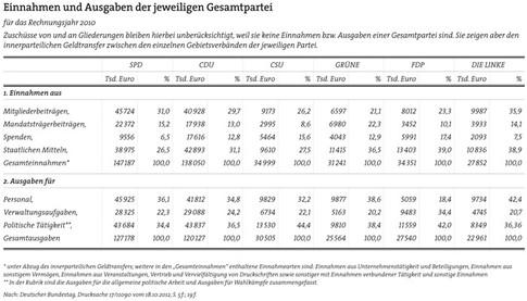Politik-Finanzen Parteien 2010.jpg